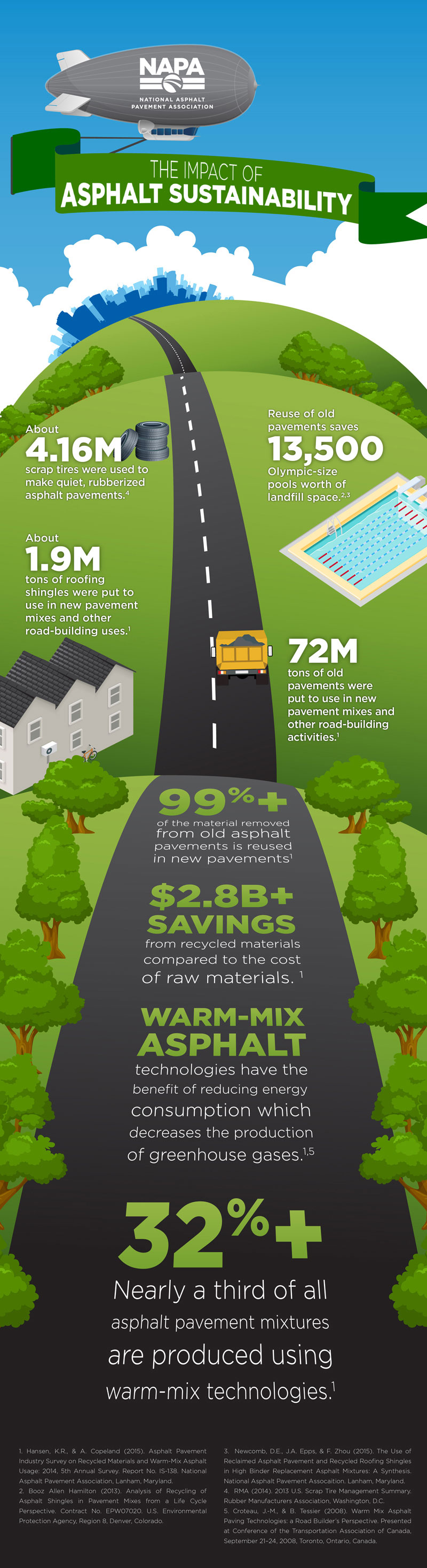 Asphalt Sustainability